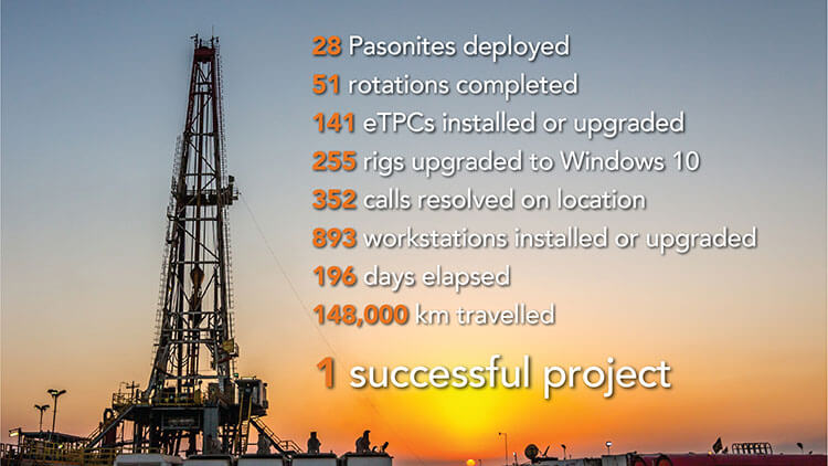 Permian Basin exchange highlights.